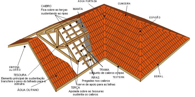 Esquema ilustrando as partes de um telhado