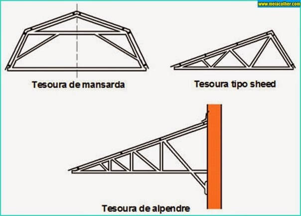 Ilustração mostrando 3 modelos de Tesoura para Telhado