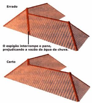 Ilustração de um telhado aparente em forma de L