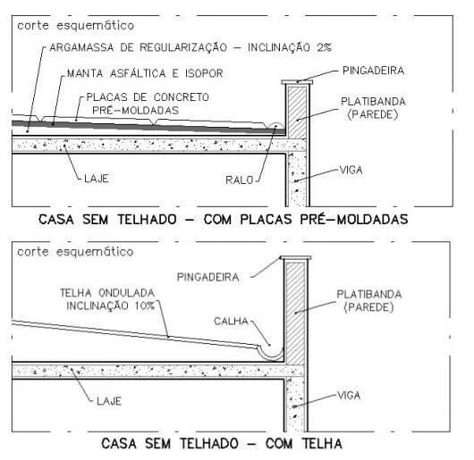 Ilustração esquemática de um telhado Embutido ou PlatiBanda