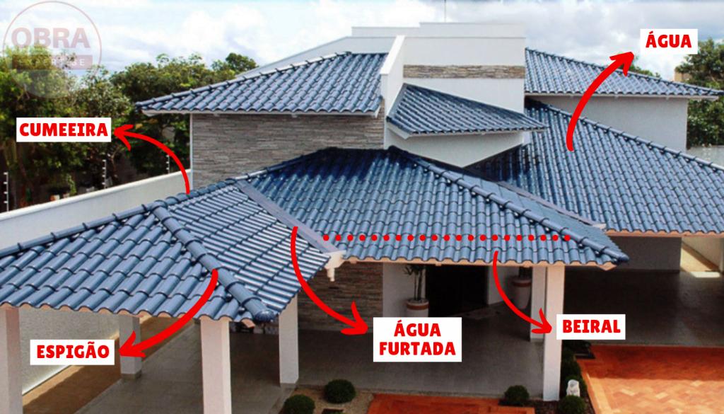 estruturas do telhado - entenda antes