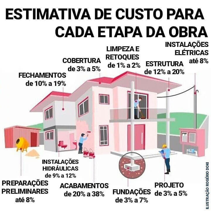 Estimativa de custo