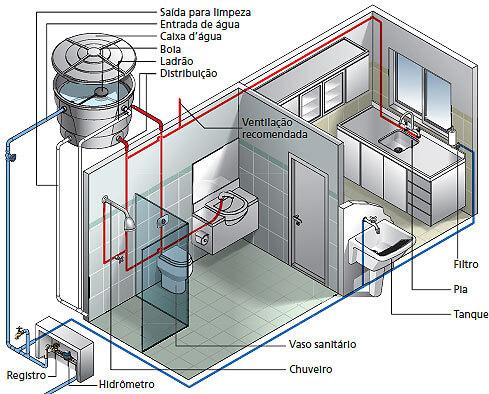 instalação hidrossanitária