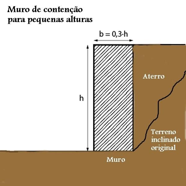 mostrar um desenho do muro de arrimo