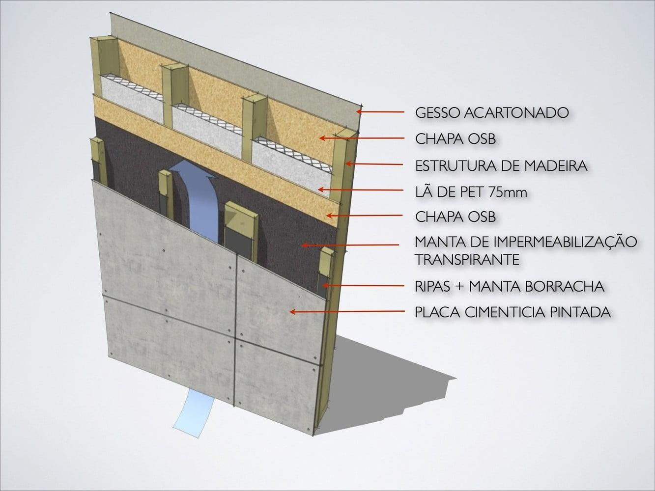 Uma imagem mostrando a composição da parede em wood frame