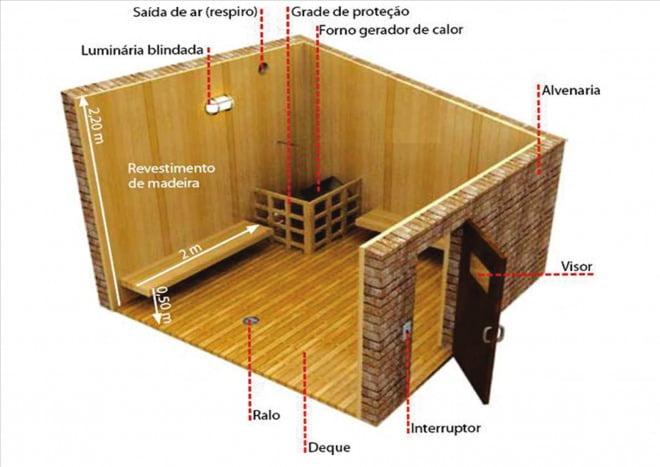 saunas - sauna seca