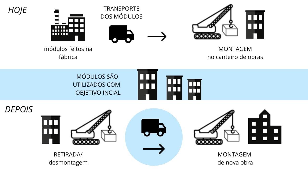 Construção Modular na Pandemia - Entenda Antes!