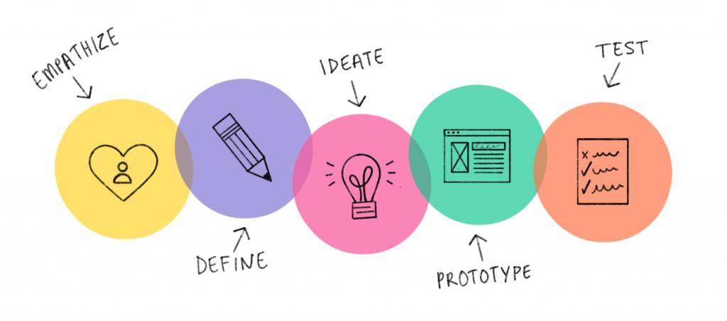 como aplicar o design thinking no meu escritório